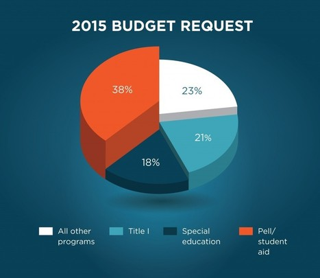 2015 Education Budget: What You Need to Know | ED.gov Blog | STEM Education models and innovations with Gaming | Scoop.it