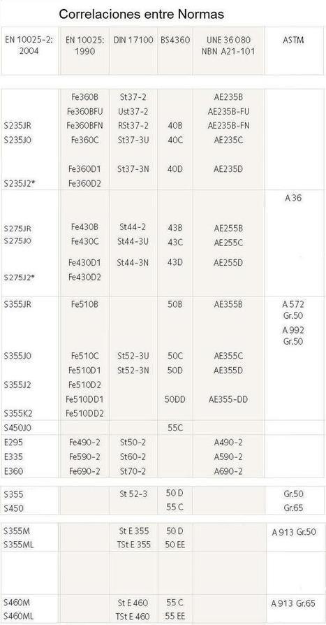 Clasificación y tipos de aceros | Materiales | Scoop.it