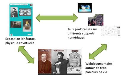 Le numérique pour des palettes pédagogiques enrichies - Les Cahiers pédagogiques | Narration transmedia et Education | Scoop.it