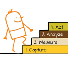 4 steps in getting the right customer insights : firstsource | Business Outsourcing | Scoop.it