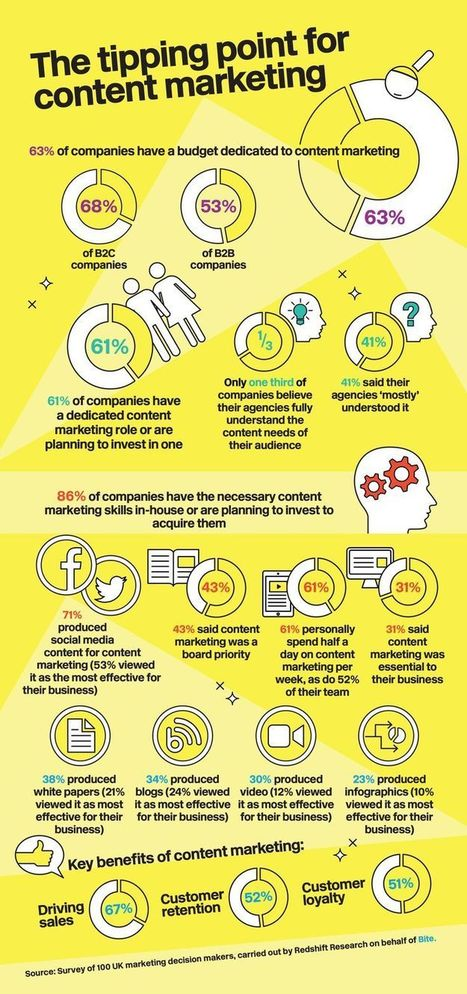 Half Of Content Marketers Believe Social Media Is Their Most Effective Business Strategy [STUDY] - AllTwitter | Effective Inbound marketing practices | Scoop.it