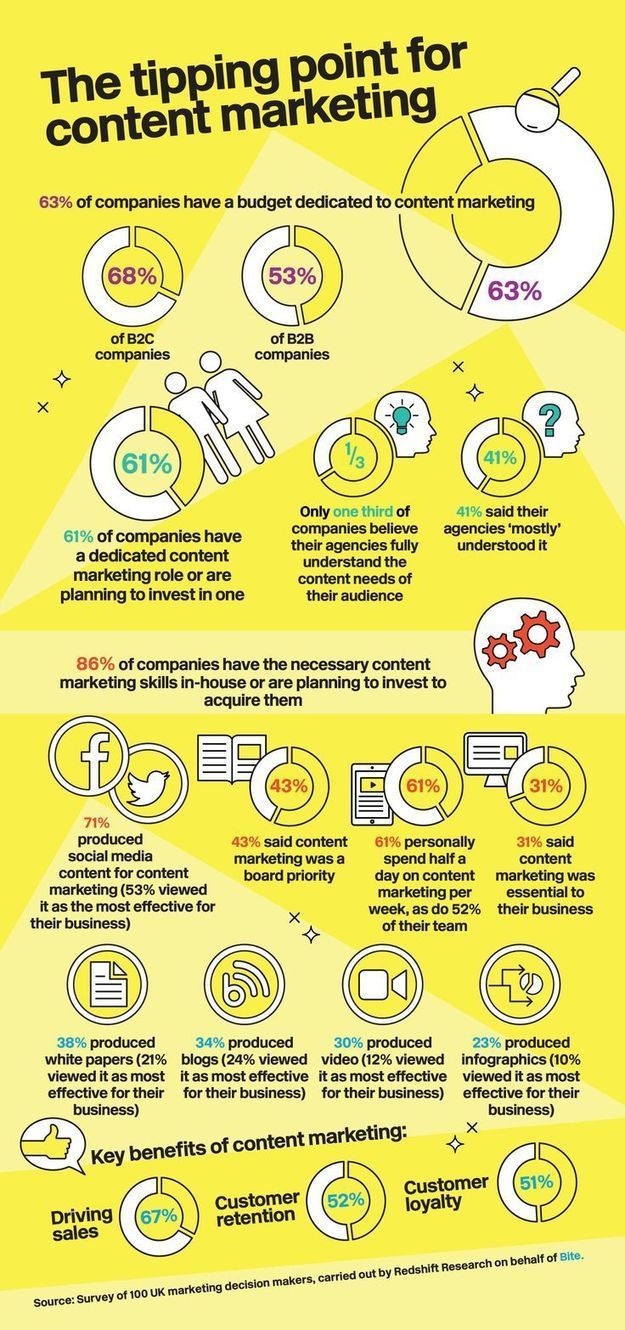 Half Of Content Marketers Believe Social Media ...