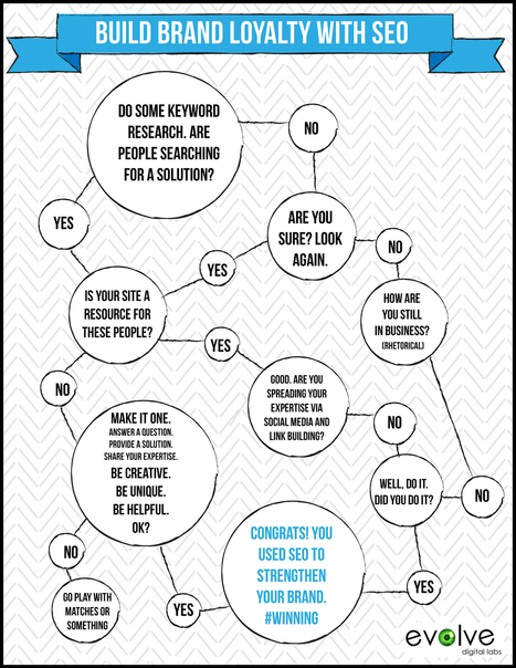 Brand Loyalty Refined Through Humorous SEO [Flow Chart] | Everything from Social Media to F1 to Photography to Anything Interesting | Scoop.it