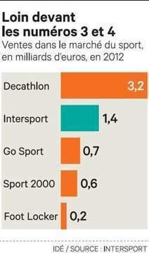 Intersport s'affirme comme seul challenger de Decathlon | Decathlon | Scoop.it