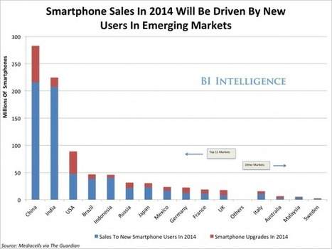 New Users In India And China Will Dominate Global Smartphone Sales This Year | Ubiquitous Learning | Scoop.it