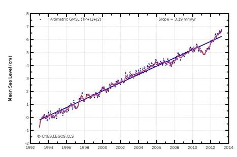 La pause du réchauffement climatique : décryptage d'une légende ... | la planète en danger | Scoop.it