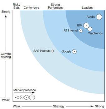 Adobe domine les leaders dans la Forrester Wave Web Analytics 2014 | Mesure de la performance | Scoop.it