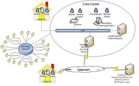 Welcome   ICT showcases (explore)   Scoop.it