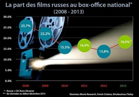 Les films russes gagnent des points au box-office national   Médias en Russie   Scoop.it