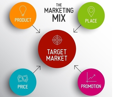 Est-ce la fin du marketing-mix (les 4 P) ? | CRM | ACTU-RET | Scoop.it