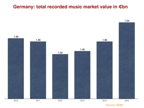 Germany's recorded music market grows 3.9%, widens lead over UK - Music Business Worldwide | A Kind Of Music Story | Scoop.it