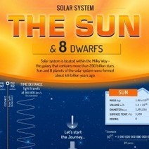 Solar system - The Sun and 8 planets | Visual.ly | Space | Scoop.it