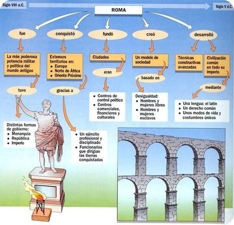 Roma: El estado romano como modelo político y administrativo | Teoría del Estado | Scoop.it