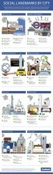 Facebook most social cities | INFOGRAPHIC | Geography | Scoop.it