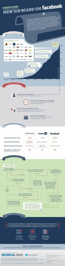 The New Facebook Job Board [INFOGRAPHIC] | Social Job Search | Scoop.it