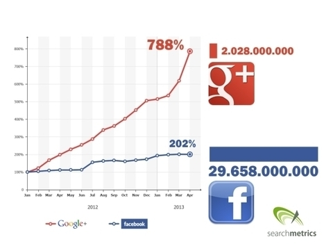 REPORT: Google+ Could Overtake Facebook by 2016 | Web Marketing Tips, Hints & Tricks | Scoop.it