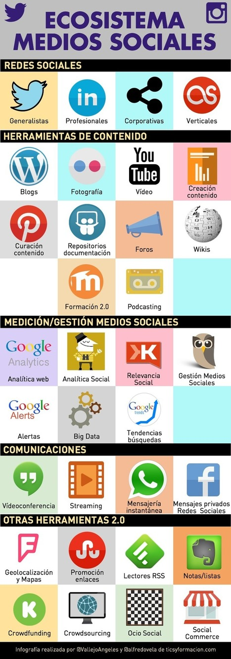 Ecosistema de los Medios Sociales. #Socialmedia | PROFES ENredADOS | Scoop.it