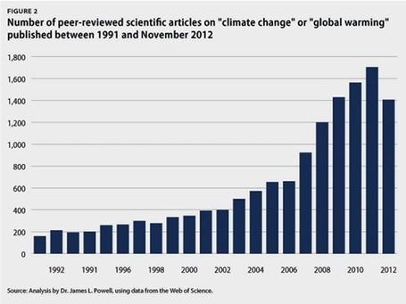 Contrary to Popular Belief Scientists are United on Climate Change | Climate change challenges | Scoop.it