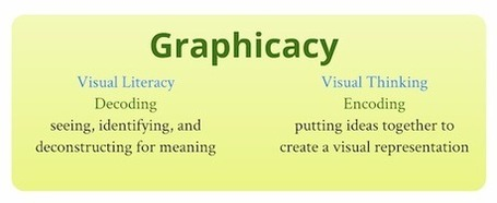 Innovation Design In Education - ASIDE: Graphicacy = Visual Literacy + Visual Thinking | Perfecting Educational Practice | Scoop.it