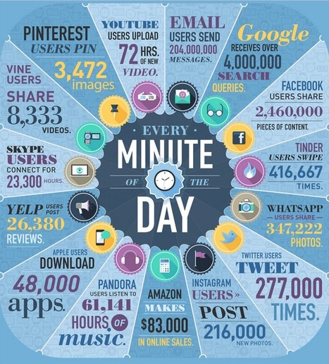 What Happens in One Minute Online? New Infographic | Information Literacy & Digital Literacy | Scoop.it
