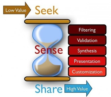 The More You Automate, The Less You Curate: Sense-Making Requires Manual Effort | Curation in Higher Education | Scoop.it