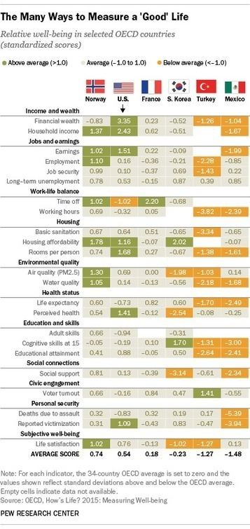 Measuring the 'good' life around the world -- Pew Research | Business Success | Scoop.it