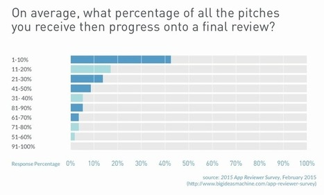 2015 App Reviewer Survey from Big Ideas Machine : The Digital Media Diet | Publishing Digital Book Apps for Kids | Scoop.it