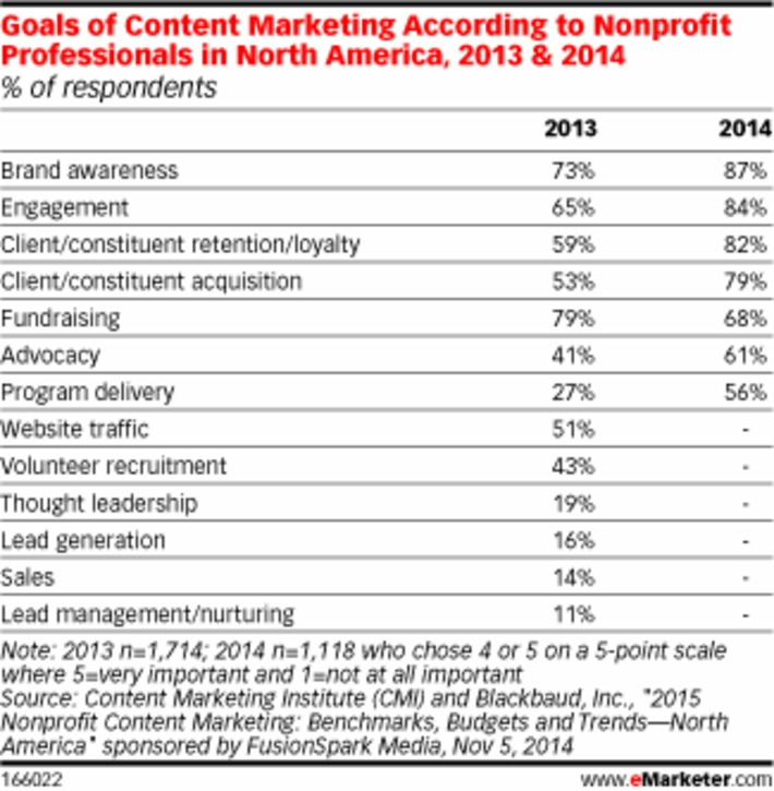 What Do Nonprofits Want from Content Marketing? via @eMarketer | Brand Storytelling | Scoop.it