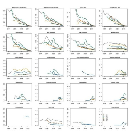 Altmetrics in the Wild: Using Social Media to Explore Scholarly Impact | Altmetrics | Scoop.it