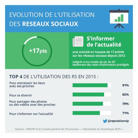 Infographie : 71 % des internautes s'informent sur les réseaux sociaux | e-reputation | Scoop.it
