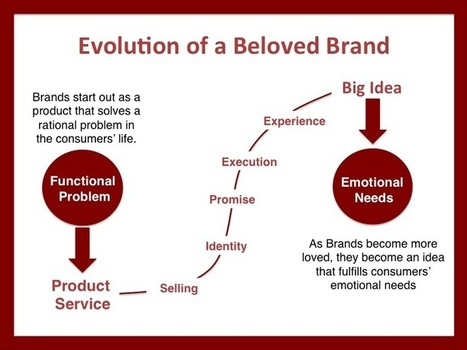 How to create and tell the story of your Brand | beloved brands | Café puntocom Leche | Scoop.it