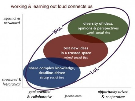 Working and Learning Out Loud Harold Jarche | Leadership, Innovation, and Creativity | Scoop.it