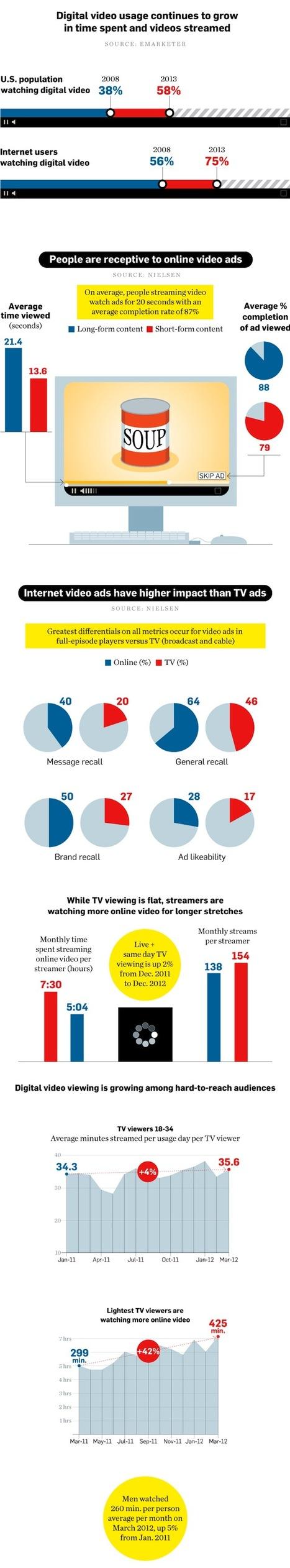 [Infographie] Les publicités en ligne sont deux fois plus impactantes qu'à la TV ? | Social and digital network | Scoop.it
