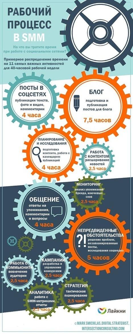 Sostav.ua - Неделя из жизни SMM-специалиста | NeoProSEO | Scoop.it