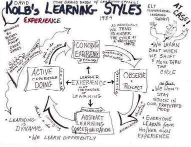 What's your slow learning style? | UID IxD Degree Project | Scoop.it