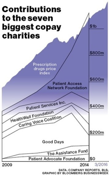 Gilead et al Investigated by Feds for Contributions to Co-Pay Charities | Pharmaguy's Insights Into Drug Industry News | Scoop.it