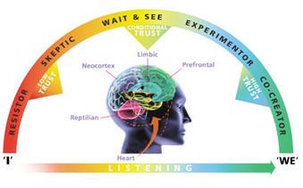 Inteligencia conversacional. El poder de la comunicación (I) | Universidad 3.0 | Scoop.it