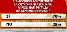 Riforma cittadinanza: gli italiani hanno detto sì   Yalla Italia   Riforma legge cittadinanza   Scoop.it