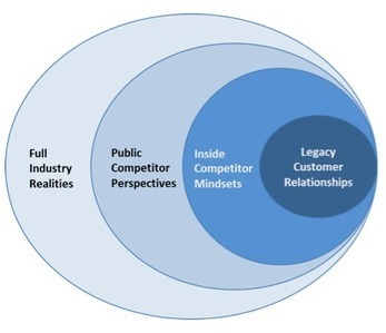 Rethinking The Four Faces of Competitive Intelligence | International Marketing | Scoop.it