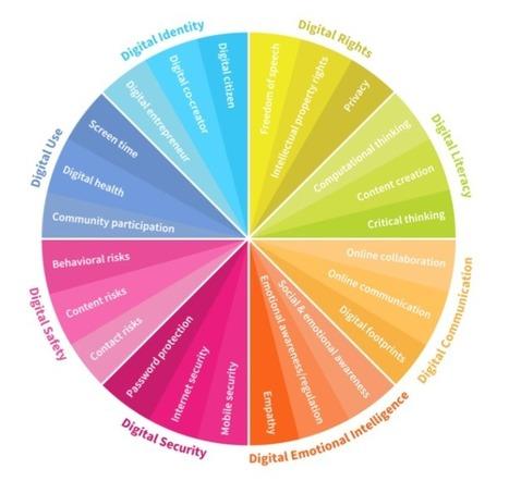 Numérique : Huit compétences clés que les enfants devront acquérir   Outils numériques pour les enseignants   Scoop.it