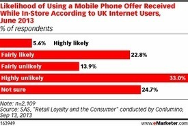 In-Store Mobile Offers Still Finding Their Feet in the UK | International Marketing Communications | Scoop.it