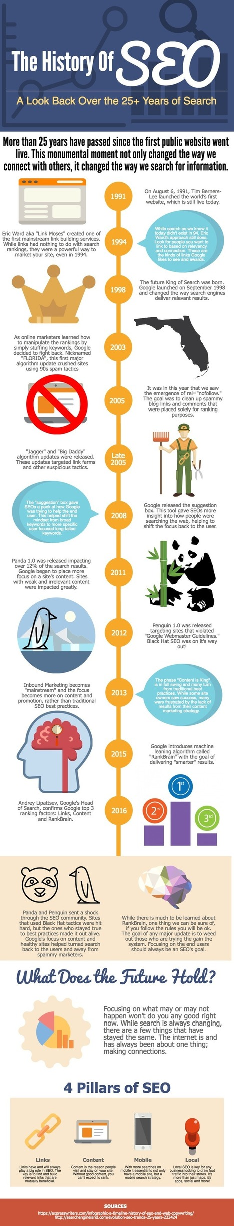 SEO Changes From The Dawn Of Time [Infographic] | Silicon Dales Australia - SEO Adelaide Internet Marketing and Publishing | Scoop.it