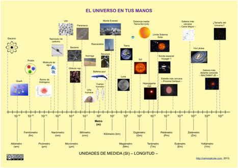 El Universo en tus manos | El universo. | Scoop.it