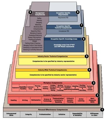 Le Wiki des compétences d'Infocompétences [licensed for non-commercial use only] / Compétences Clés | Compétences de base | Scoop.it
