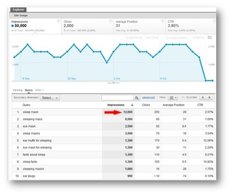 New Google tools for SEO | Google Analytics - what else? | Scoop.it