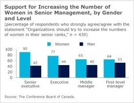 He Says, She Says: Gender Gap Persists in Attitudes Toward Women's Advancement in the Workplace | Interp'elles | Scoop.it