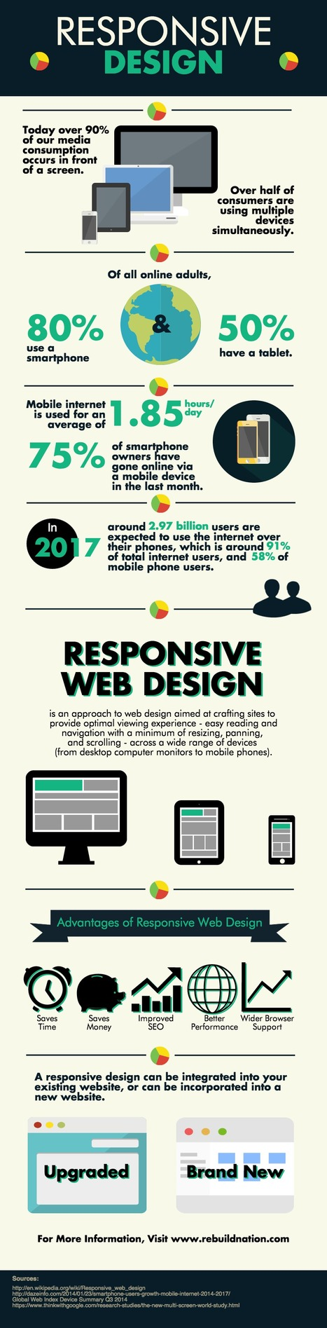 Why Responsive Design Should Be One of Your Top Priorities [INFOGRAPHIC] | Politically Incorrect | Scoop.it