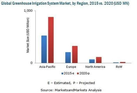 Greenhouse Irrigation System Market worth 1.3 Billion USD by 2020 | Market research | Scoop.it