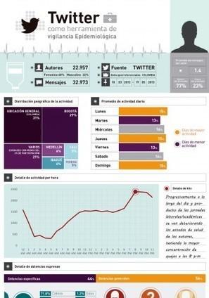 Meridean Group - Twitter como herramienta de vigilancia epidemiológica | Conocimiento del consumidor en nuevos escenarios de interacción | Salud Publica | Scoop.it