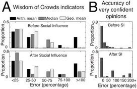 Social #Influence and the #Collective Dynamics of #Opinion Formation | #recherche | Influence et contagion | Scoop.it